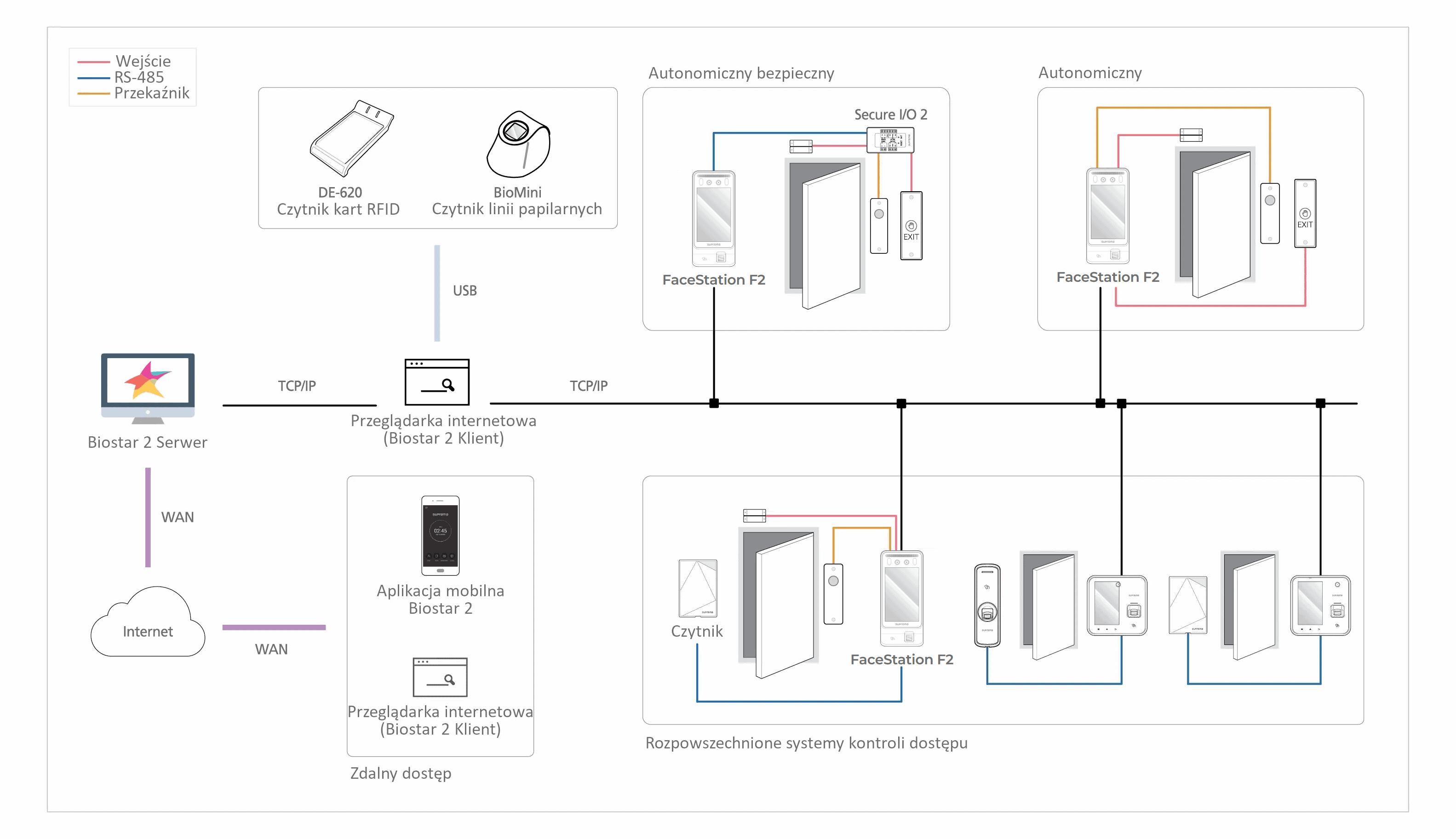 Schemat połączenia terminalu identyfikacji twarzy
